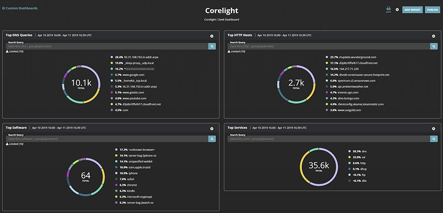 Figure-2: FireEye Helix dashboard showcasing Corelight and Zeek data