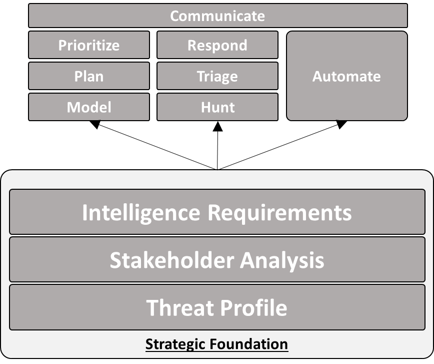 Cyber Threat Intelligence Value Comes with Requirements