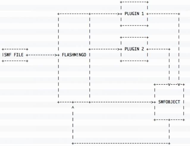 FLASHMINGO: The FireEye Open Source Automatic Analysis Tool for