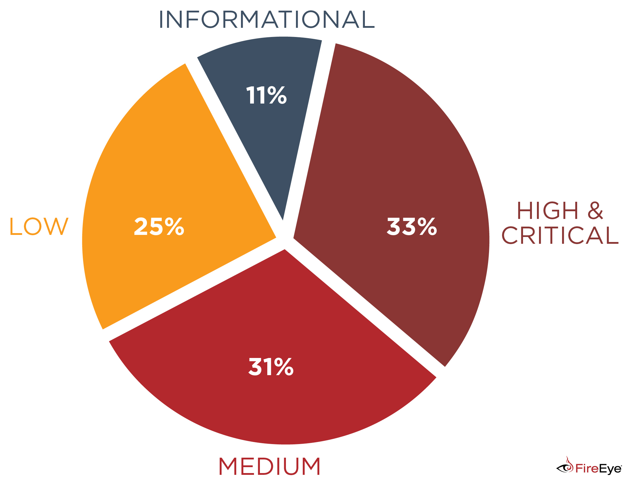 ICS Tactical Security Trends: Analysis of the Most Frequent