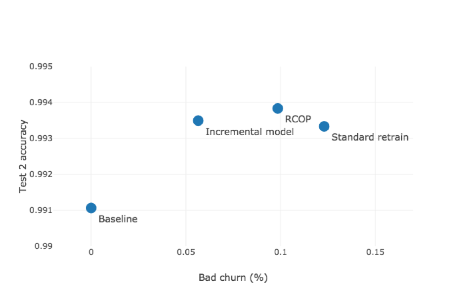 Churning Out Machine Learning Models: Handling Changes in Model