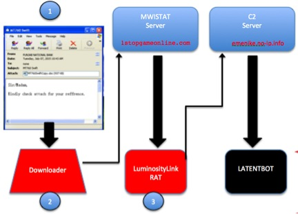 Operations of a Brazilian Payment Card Fraud Group