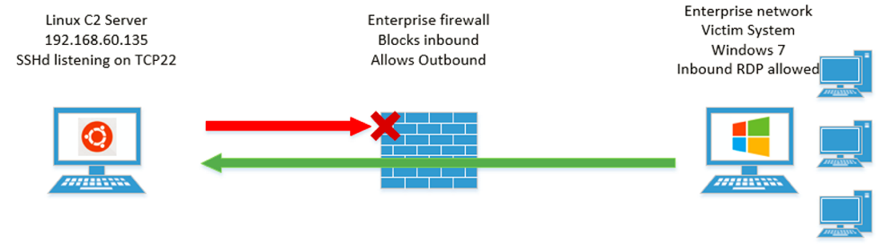 Bypassing Network Restrictions Through RDP Tunneling | FireEye Inc
