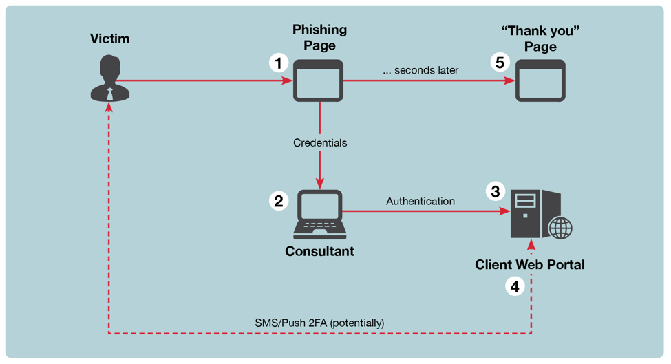 ReelPhish: A Real-Time Two-Factor Phishing Tool | FireEye Inc