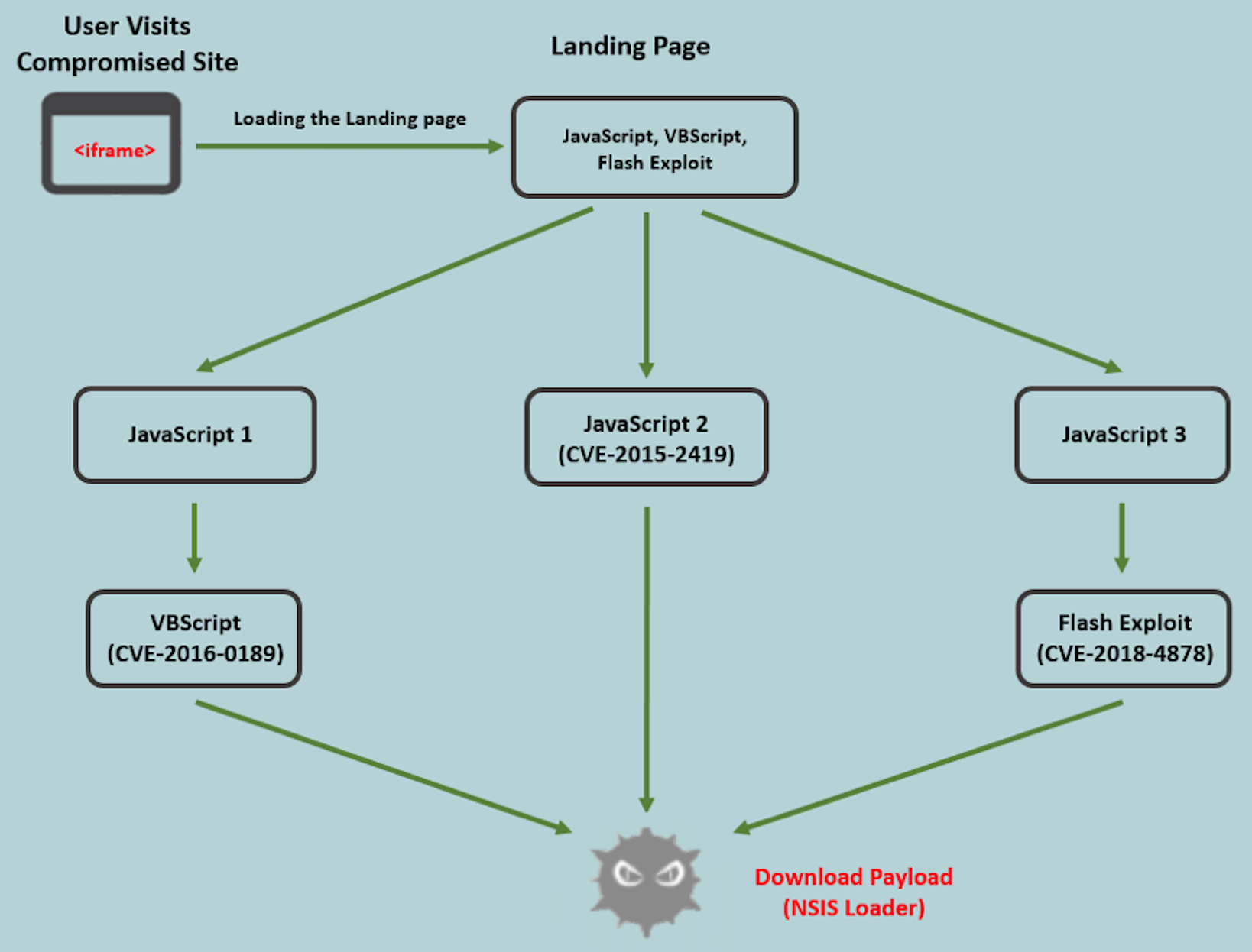 June 2018 A Box In Space Natwest Wiring Instructions Figure 1 Attack Chain Flow Chart