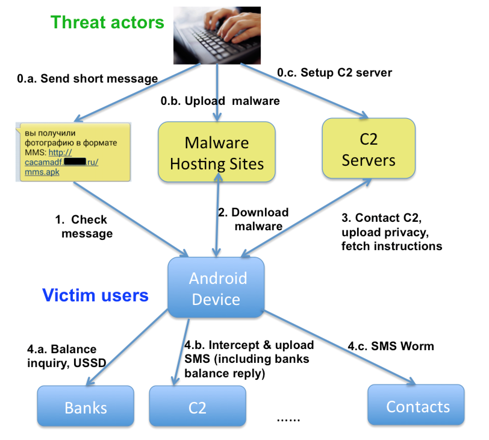 RuMMS: The Latest Family of Android Malware Attacking Users in