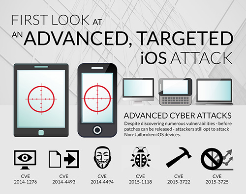 iOS Attack infographic Thumbnail