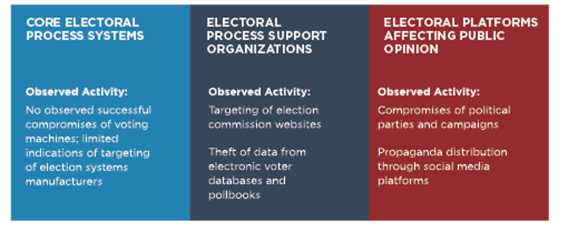 , Election Cyber Threats in the Asia-Pacific Region
