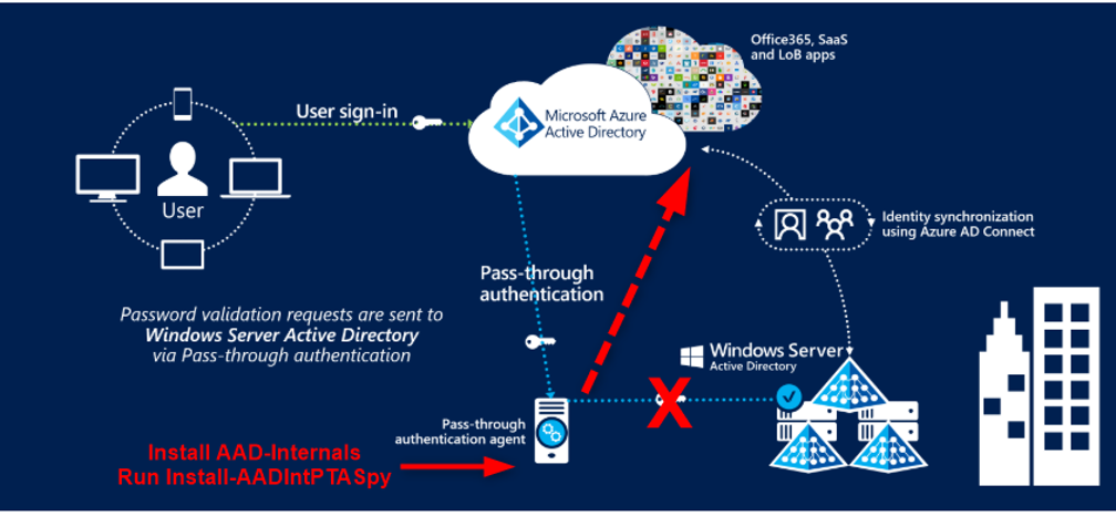 Detecting Microsoft 365 and Azure Active Directory Backdoors