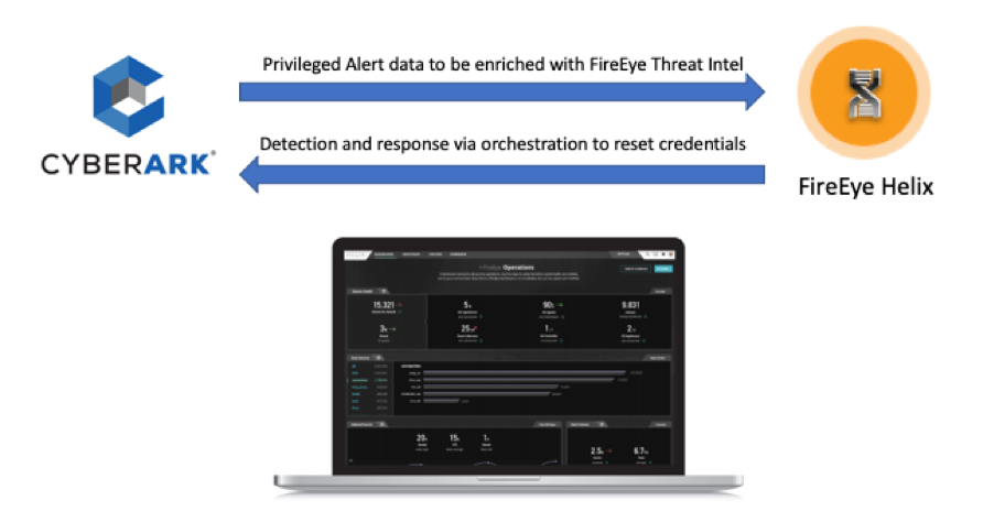 FireEye to Improve Response to Privileged Access-Related