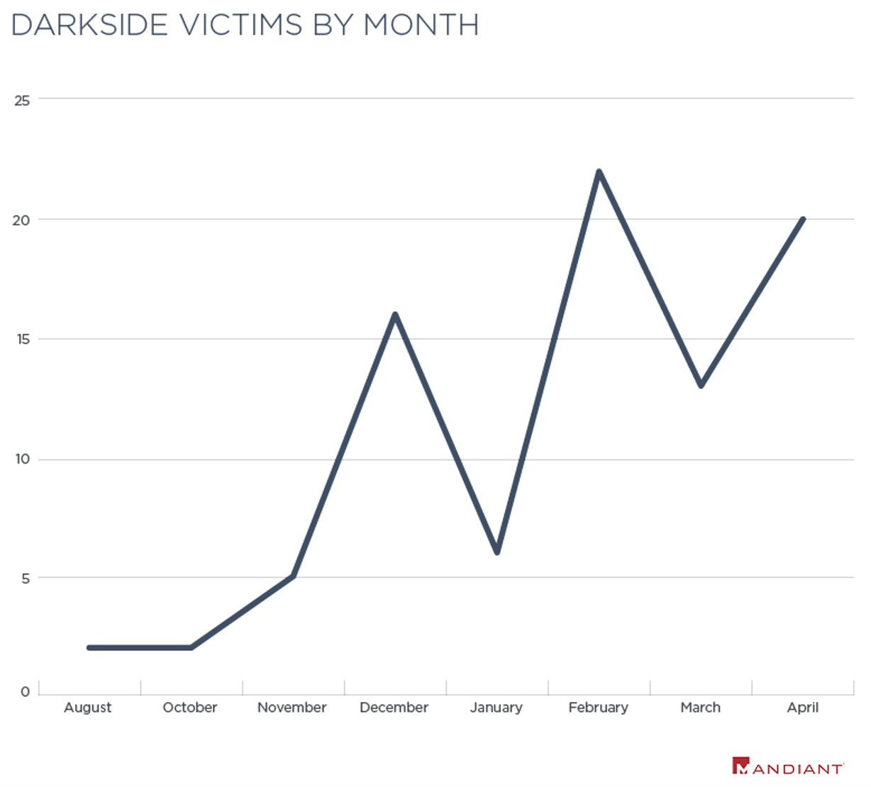 Shining a Light on DARKSIDE Ransomware Operations