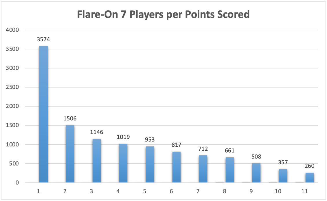 , Flare-On 7 Challenge Solutions