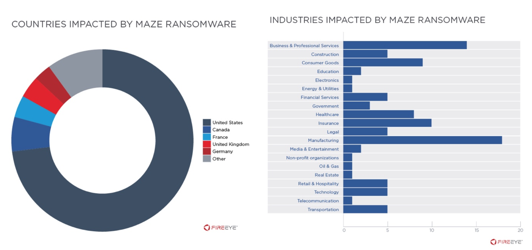 Navigating the MAZE: Tactics, Techniques and Procedures Associated With MAZE Ransomware Incidents