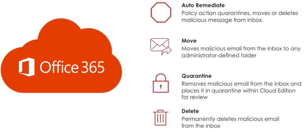 Automated Threat Remediation for Office 365 Is Now a Few