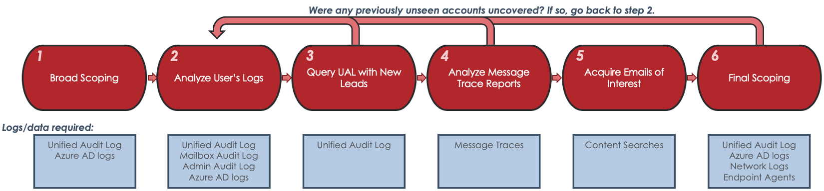 Obscured by Clouds: Insights into Office 365 Attacks and How Mandiant Managed Defense Investigates