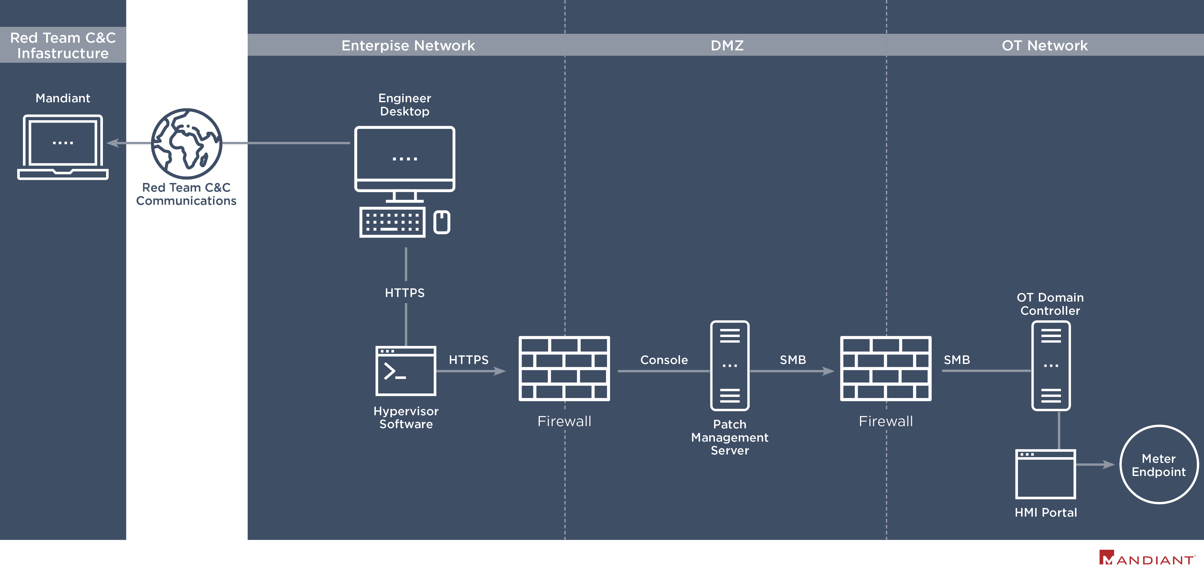 , Hacking Operational Technology for Defense: Lessons Learned From OT Red Teaming Smart Meter Control Infrastructure