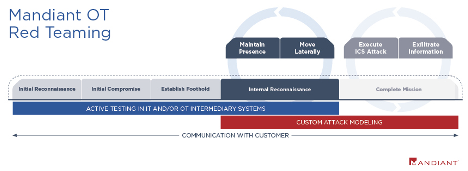A Hands-On Introduction to Mandiant's Approach to OT Red Teaming