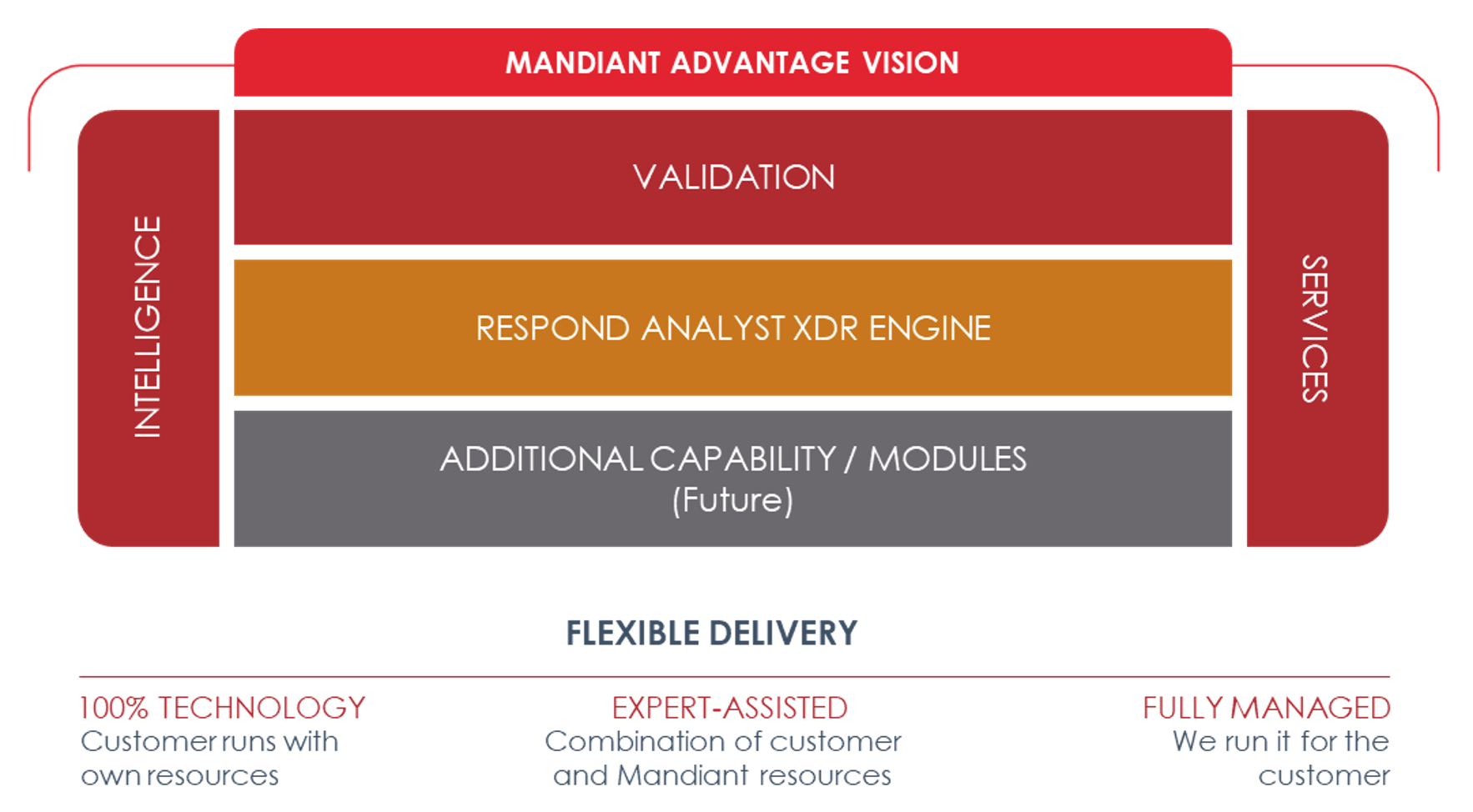 Respond Software will provide an XDR module within Mandiant Advantage that combines experts and intelligence with Machine Learning to power SOC event/alert correlation and triage.