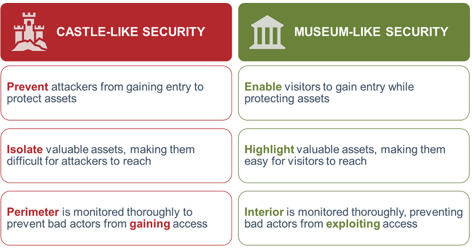 Security Without Barriers Part One A New Cyber Security
