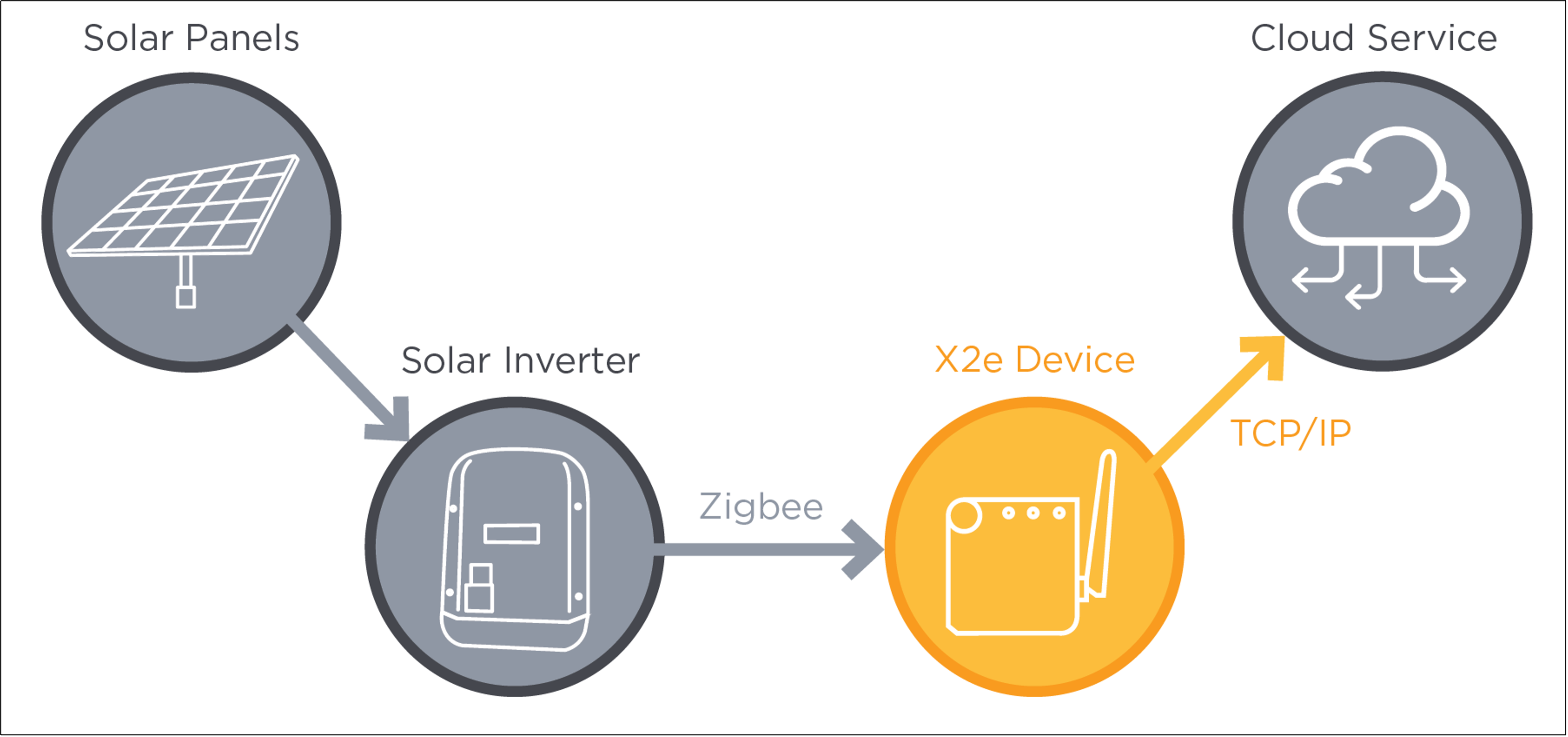 Shining a Light on SolarCity: Practical Exploitation of the X2e IoT Device (Part One)