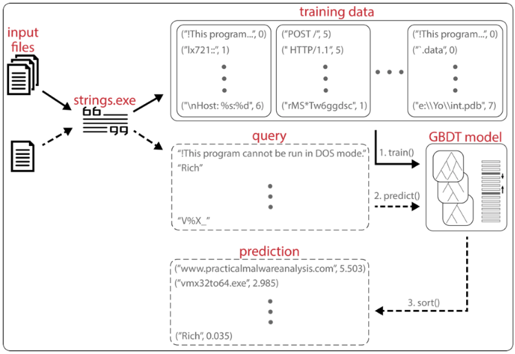 Learning to Rank Strings Output for Speedier Malware