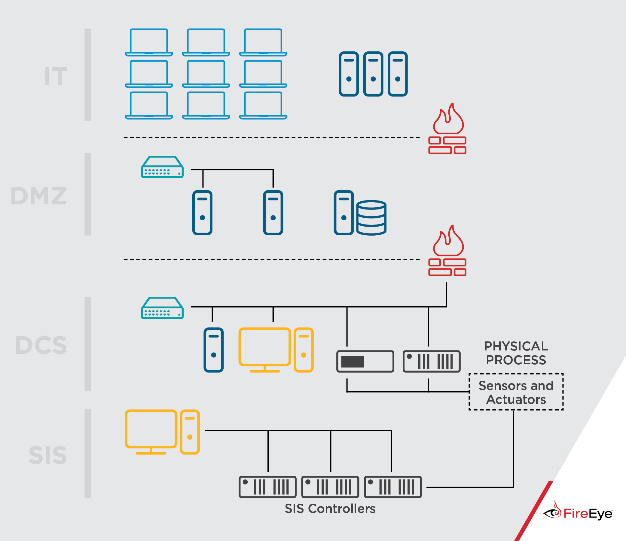 Attackers Deploy New Ics Attack Framework Triton And Cause Intrusion System Wiring Diagram Background On Process Control Safety Instrumented Systems