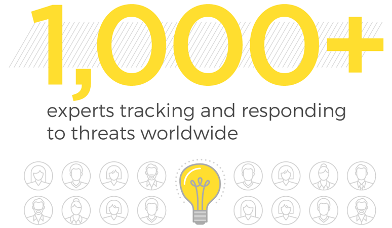 1,000+ experts tracking and responding to threats worldwide