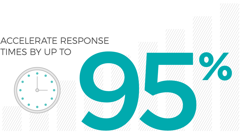 Accelerate response times by 95%