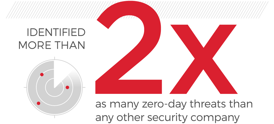 Identified more than 2x as many zero-day threats than any other security company