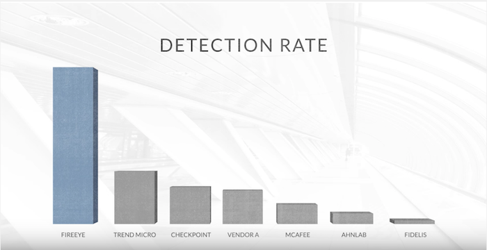 FireEye Malware Detection Comparison