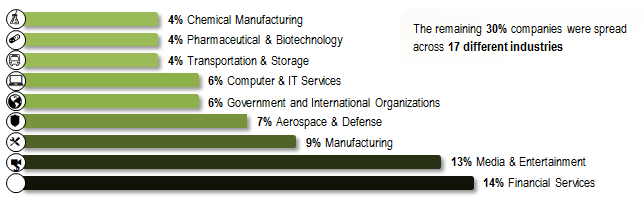 Figure 1: Industries with Highest Number of Targeted Organizations in Q2 2013