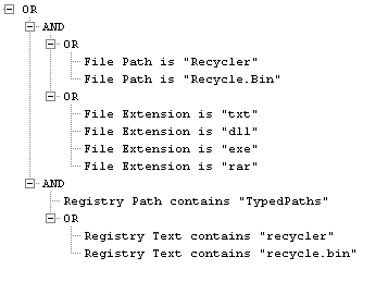 Figure 3: IOC for Unusual Files in