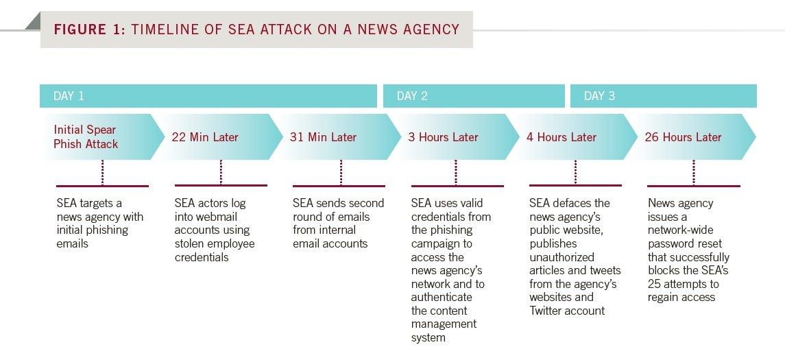 sea-timeline-mtrends-2014