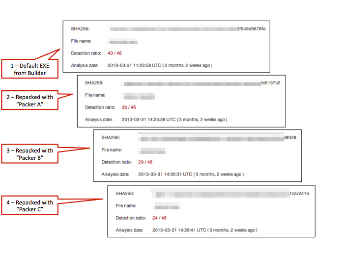 Figure 4: Scan results for the compiled malware EXE and three compressed versions of the same file