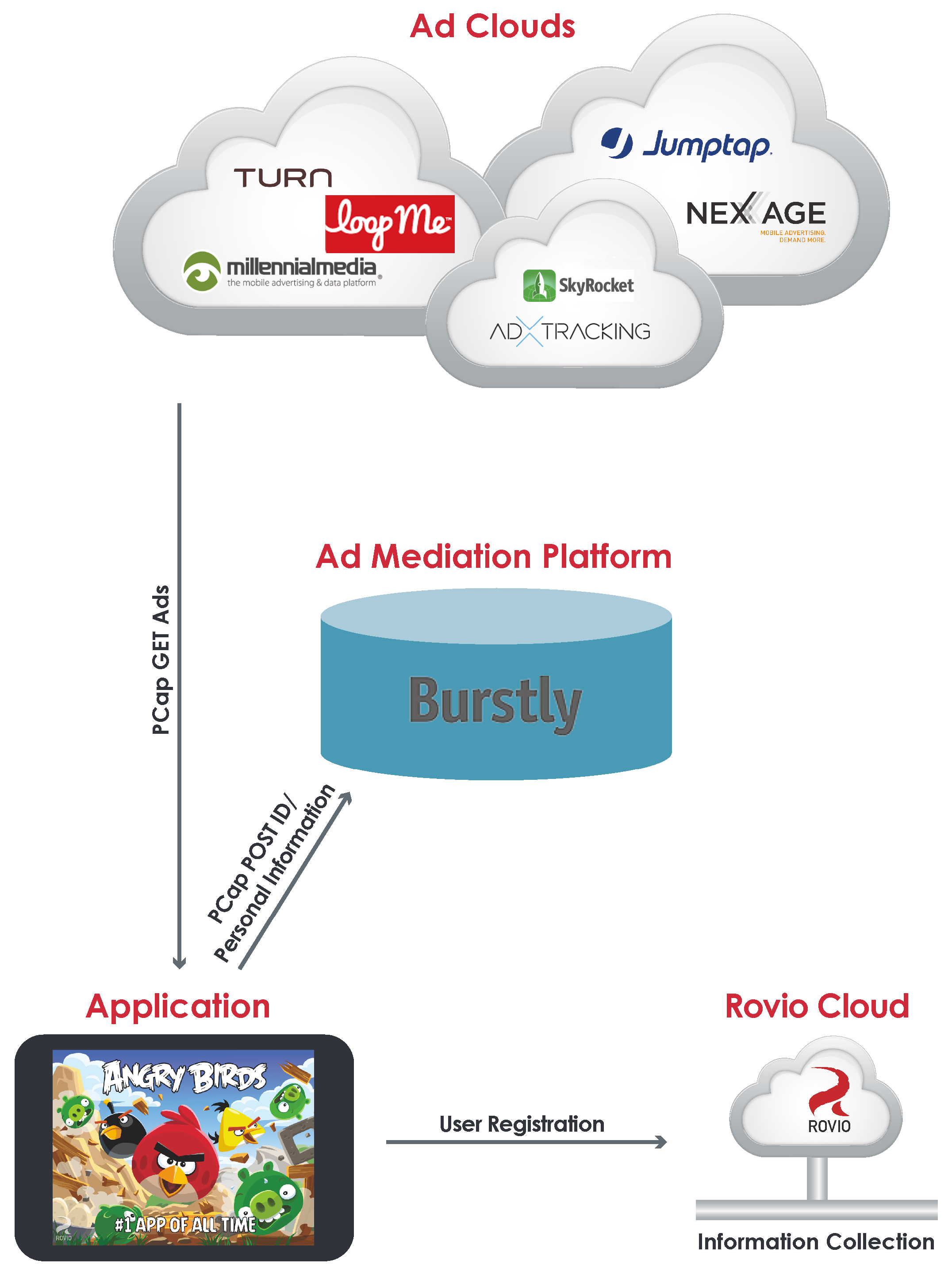 Figure 5. Information flow among Angry Birds, the ad intermediate platform and the ad cloud.
