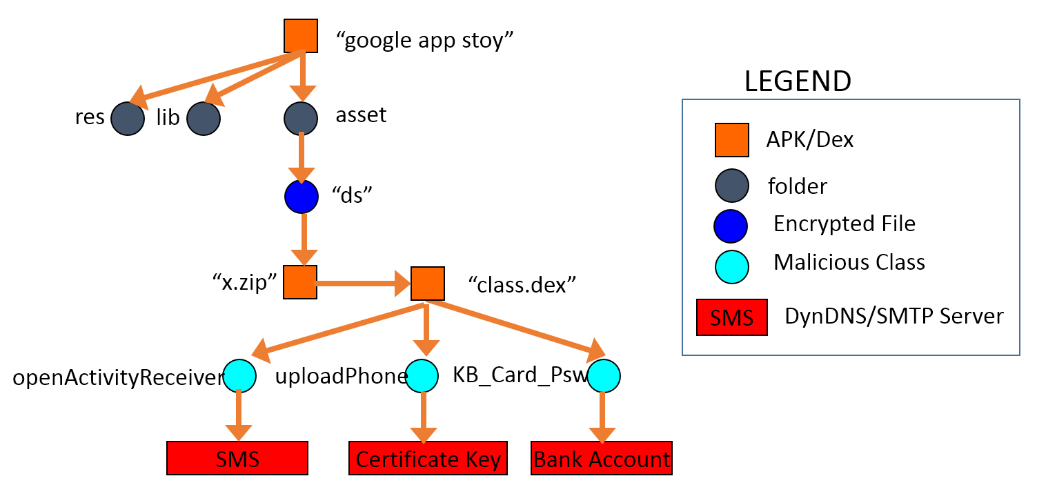 Fig. 1. The relationship of the mask app and the embedded malware.