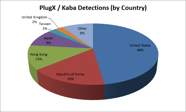 Figure 1: PlugX / Kaba Infections (by Country)
