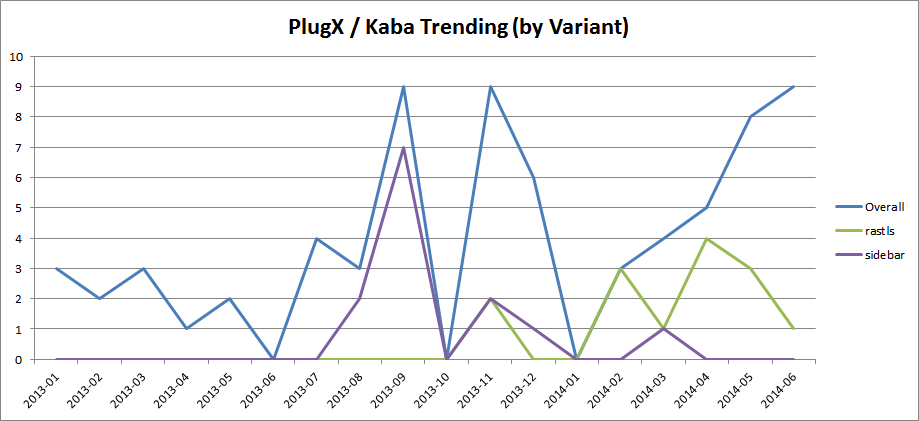 Figure 9: Trending of Overall PlugX / Kaba , SideBar, RasTLS Infections