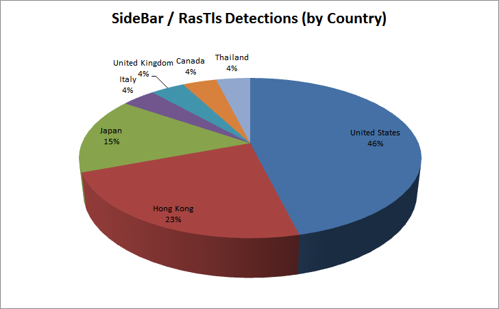 Figure 10: Distribution of SideBar/RasTls Variants by Country